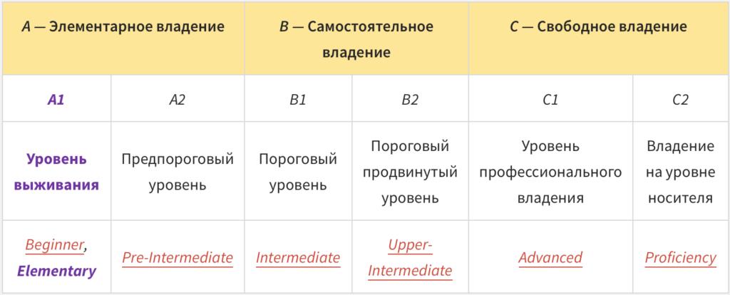 Таблица уровней английского языка
